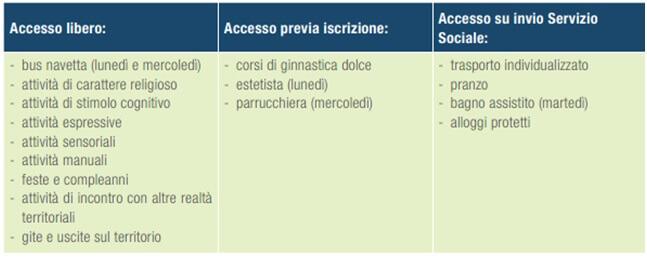 tabella prestazioni centro servizi