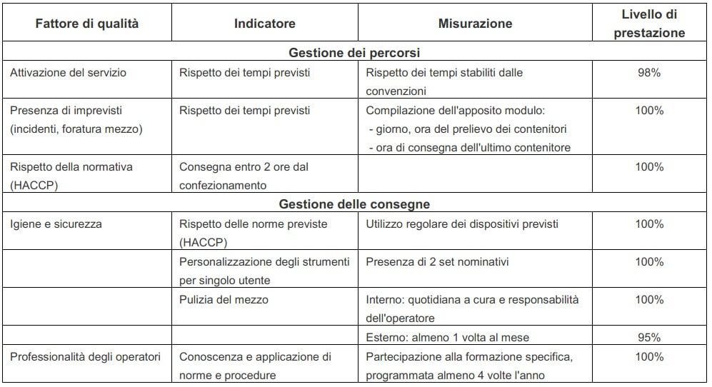 indicatori pasti