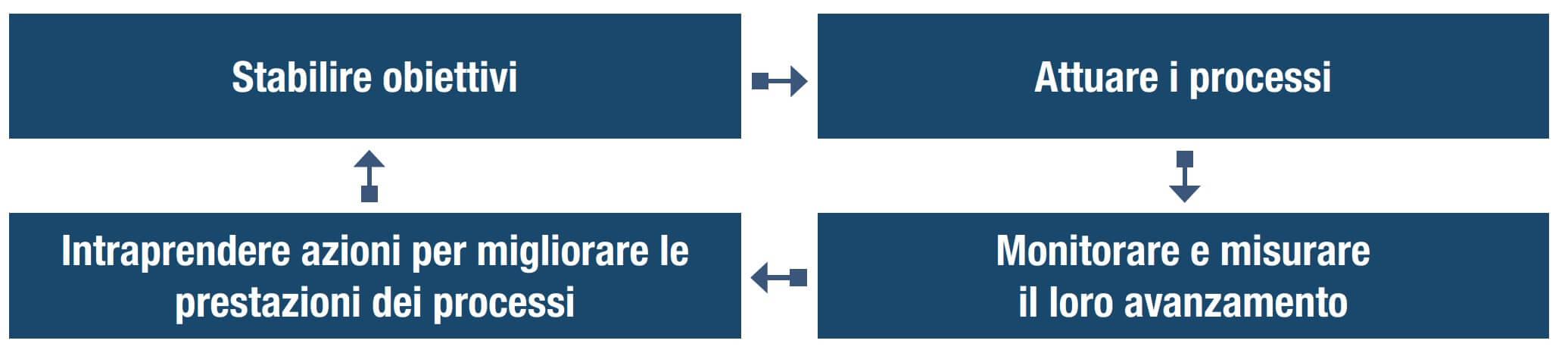 schema metodo